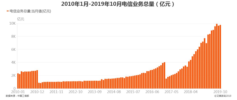 2010年1月-2019年10月电信业务总量
