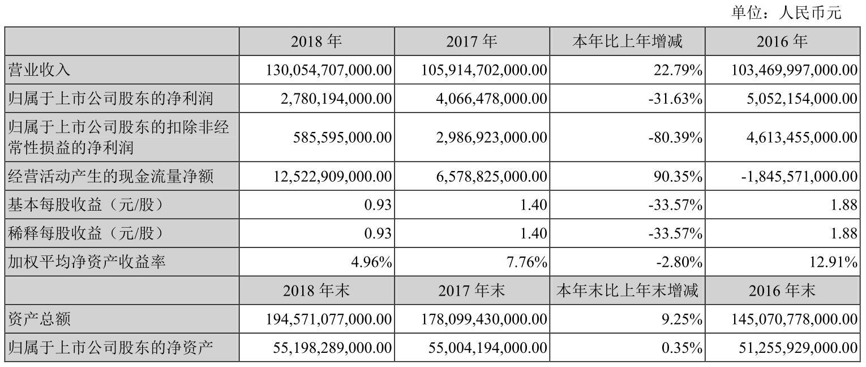 财报解读|比亚迪2018年新能源汽车业务收入524亿元,占总收入四成
