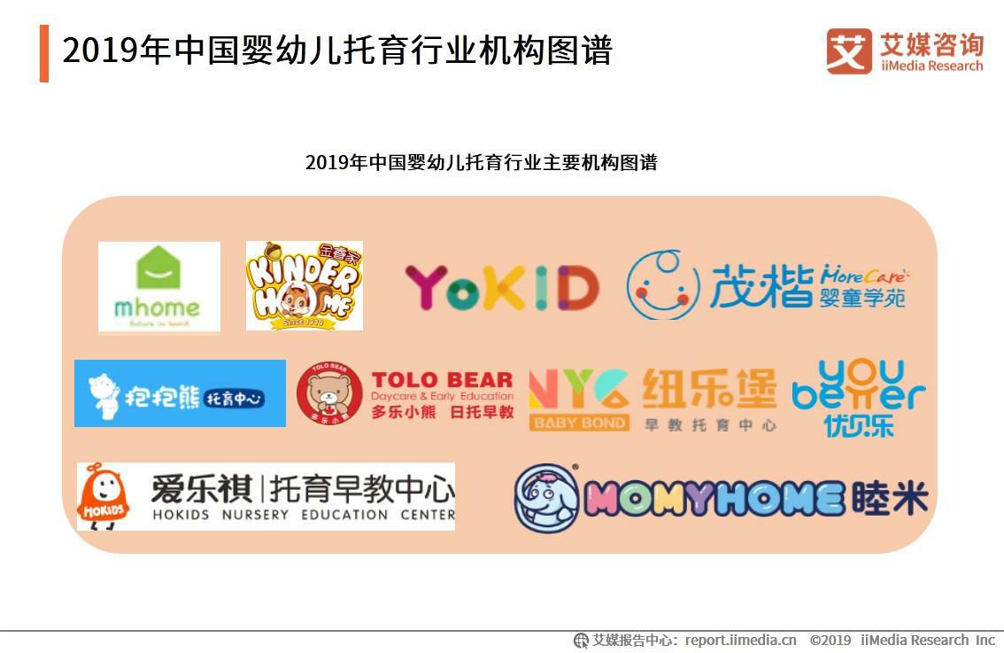 2019年中国婴幼儿托育行业机构图谱