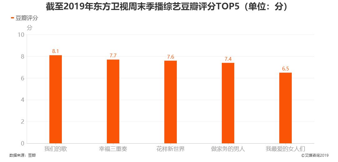 截至2019年东方卫视周末季播综艺豆瓣评分TOP5