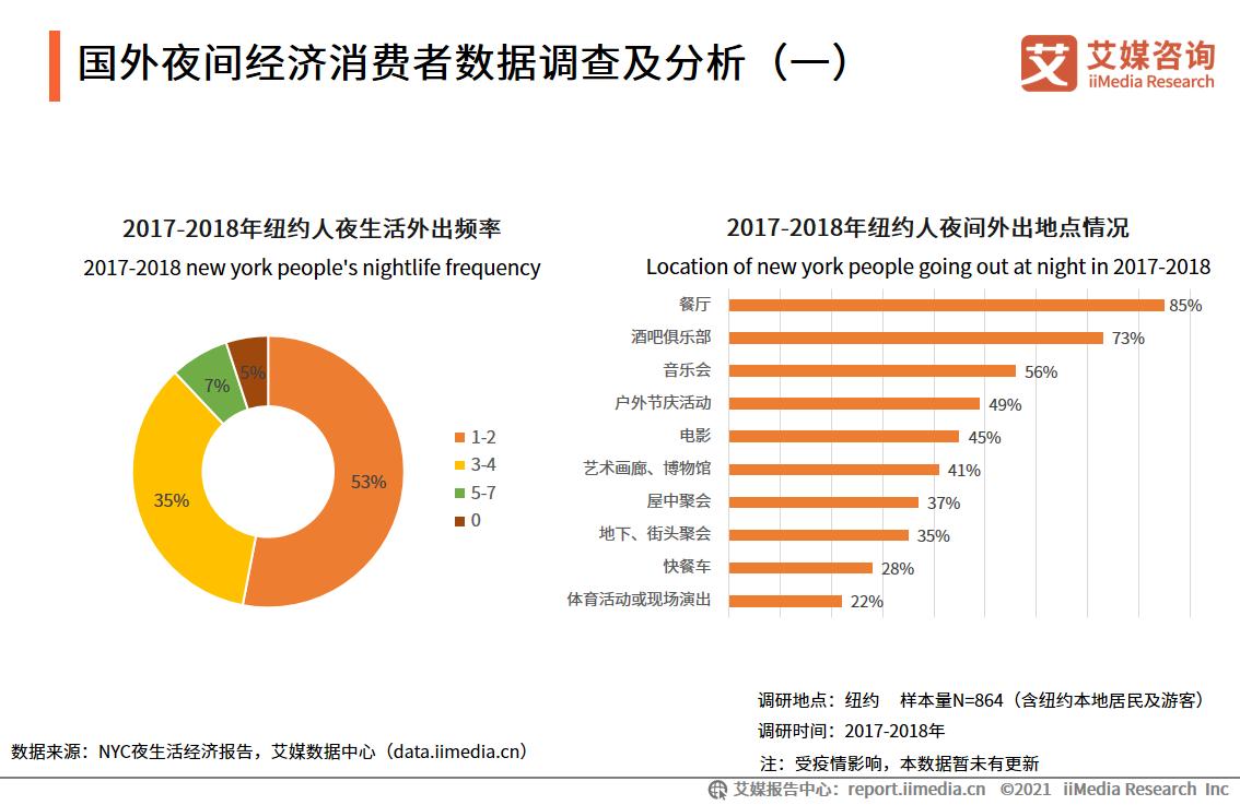 国外夜间经济消费者数据调查及分析