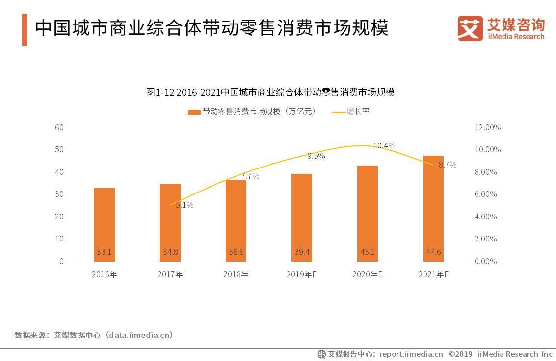 2019中国城市商业综合体的发展现状及趋势分析