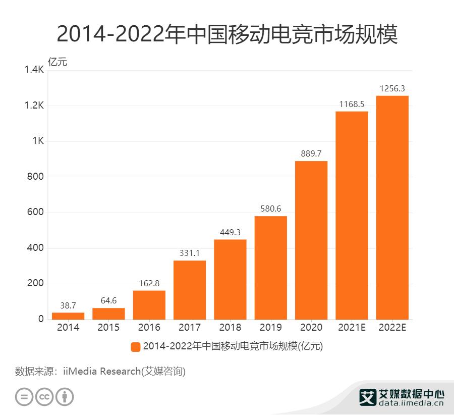 2014-2022年中国移动电竞市场规模