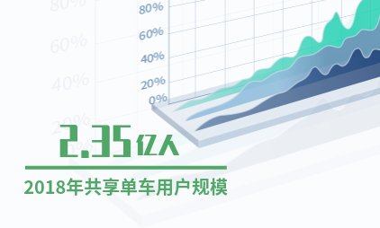 中国数字经济产业数据分析:2018年中国共享单车用户规模达2.35亿人