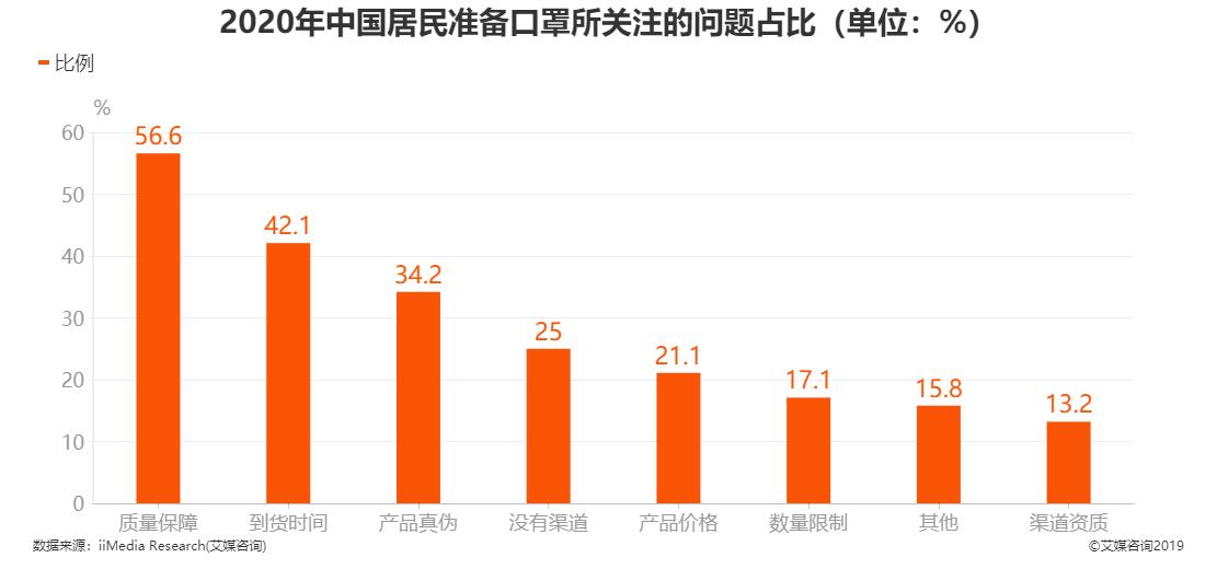 2020年中国居民准备口罩所关注的问题占比情况