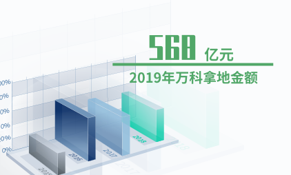 房地产行业数据分析:2019年万科拿地金额为568亿元