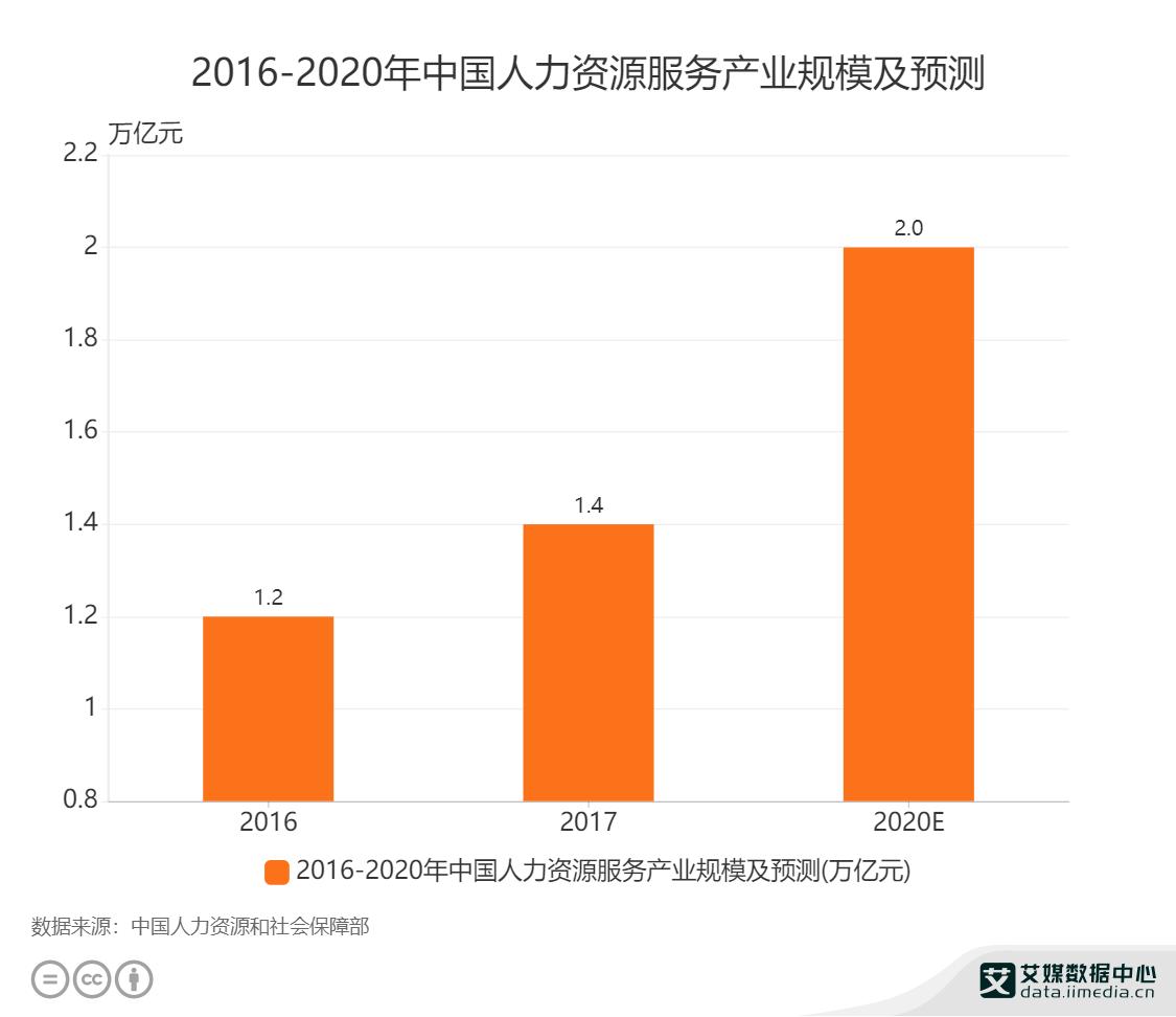 2016-2020年中国人力资源服务产业规模及预测