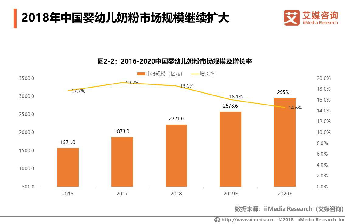 2019年婴幼儿奶粉行业市场规模将达2578.6亿元
