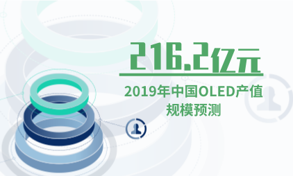 OLED行业数据分析:预计2019年中国OLED产值规模达到216.2亿元