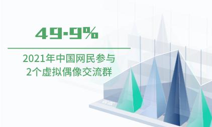 虚拟偶像行业数据分析:2021年中国49.9%网民参与2个虚拟偶像交流群
