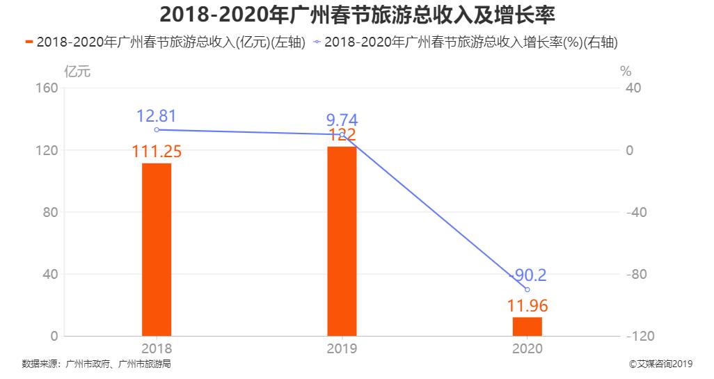 2018-2020年广州春节旅游总收入及增长率