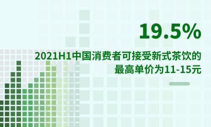 新式茶饮行业数据分析:2021H1中国19.5%消费者可接受新式茶饮的最高单价为11-15元