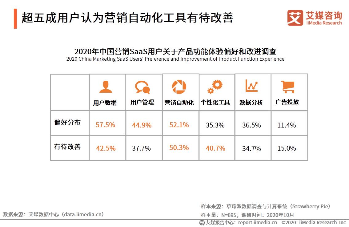 超五成用户认为营销自动化工具有待改善