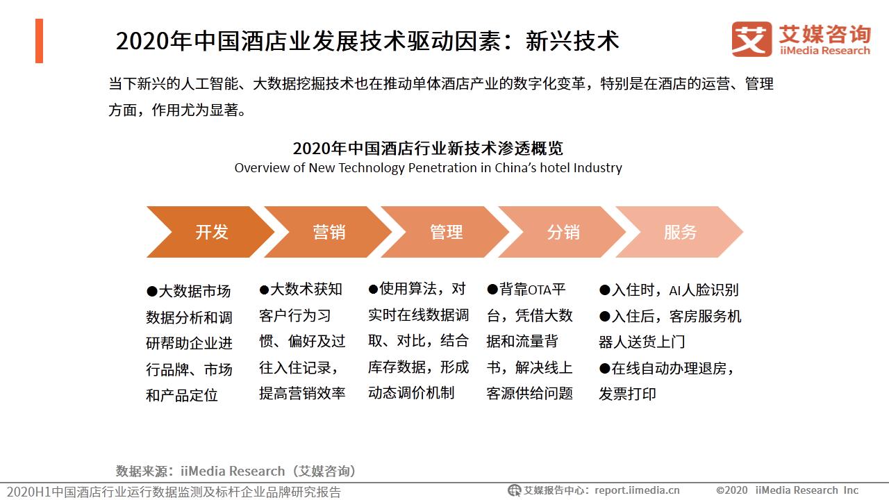 2020年中国酒店业发展技术驱动因素:新兴技术
