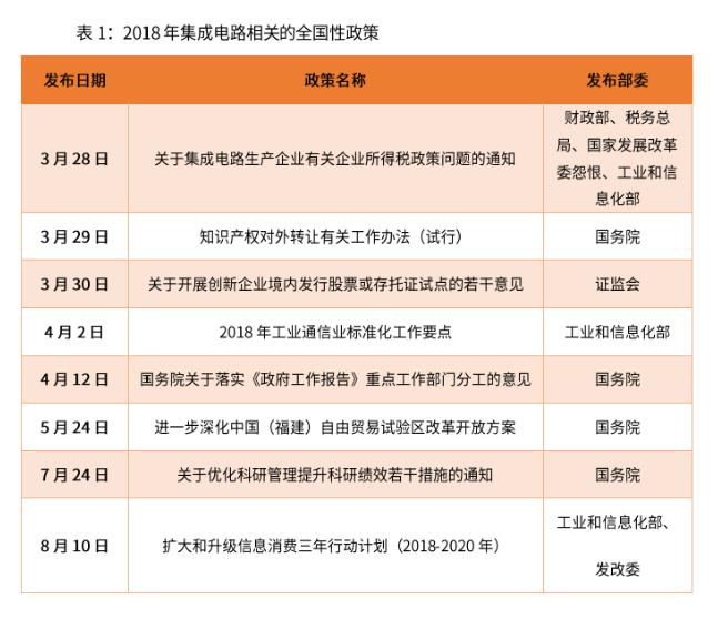 中国集成电路全国性政策政策