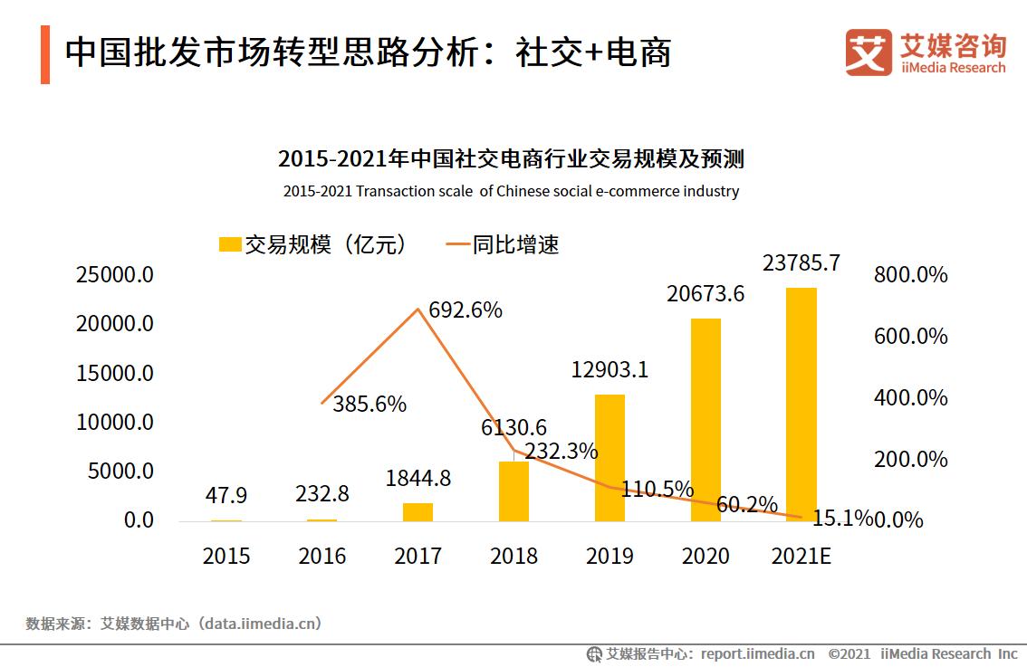 中国批发市场转型思路分析:社交+电商