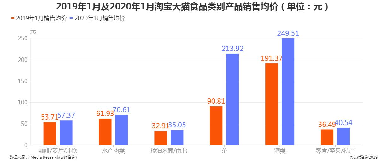 2019年1月及2020年1月淘宝天猫食品类别产品销售均价