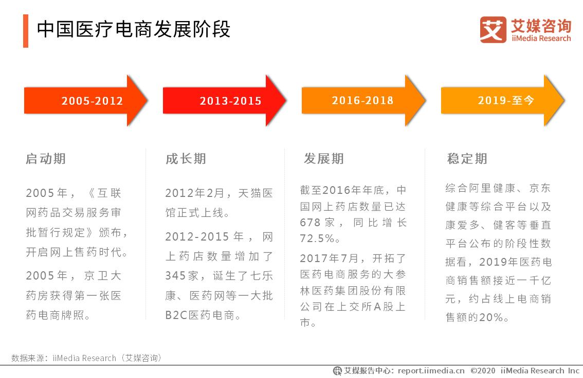 中国医疗电商发展阶段