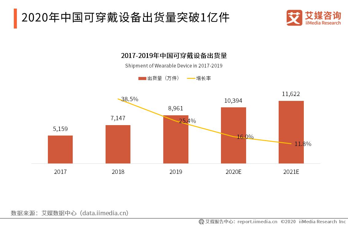 2020年中国可穿戴设备出货量突破1亿件