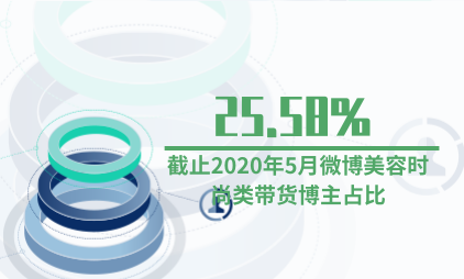 直播行业数据分析:截止2020年5月微博美容时尚类带货博主占比25.58%