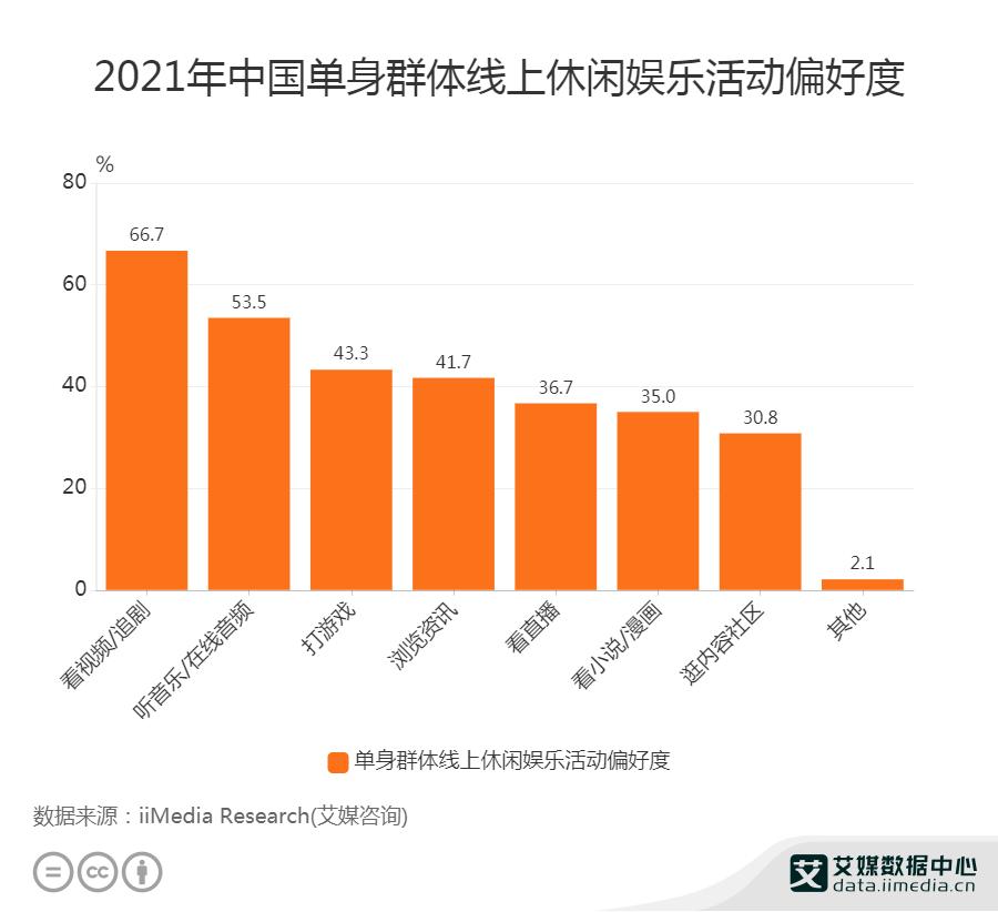 66.7%单身群体线上娱乐偏好看视频/追剧