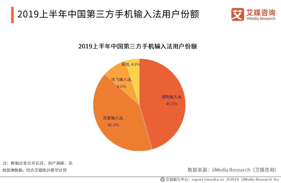 2019上半年中国第三方手机输入法用户份额