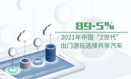 """共享汽车行业数据分析:2021年中国89.5%""""Z世代""""出门游玩选择共享汽车"""