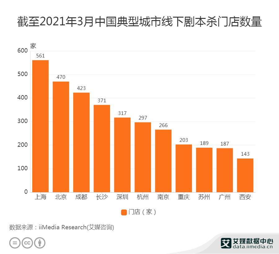 截至2021年3月中国典型城市线下剧本杀门店数量