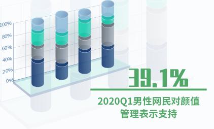 颜值经济数据分析:2020Q1有39.1%的男性网民对颜值管理表示支持