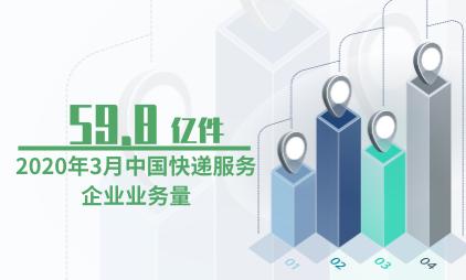快递行业数据分析:2020年3月中国快递服务企业业务量为59.8亿件