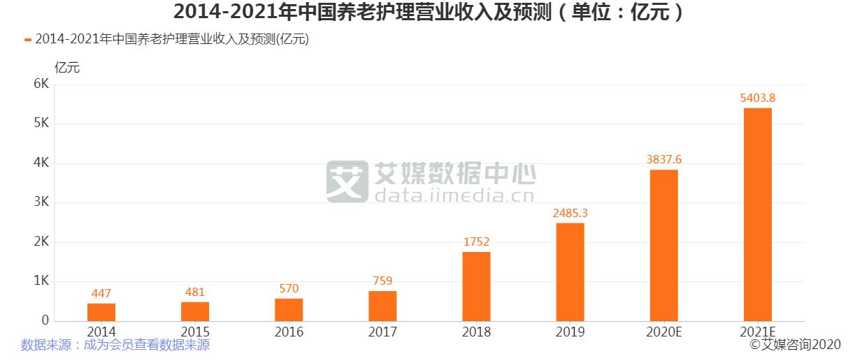 2014-2021年中国养老护理营业收入及预测