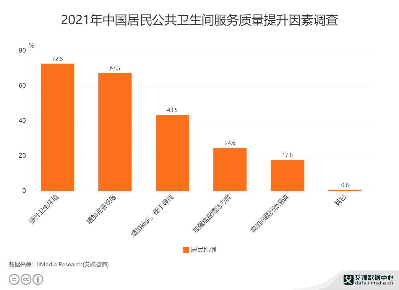 2021年中国居民公共卫生间服务质量提升因素调查.png