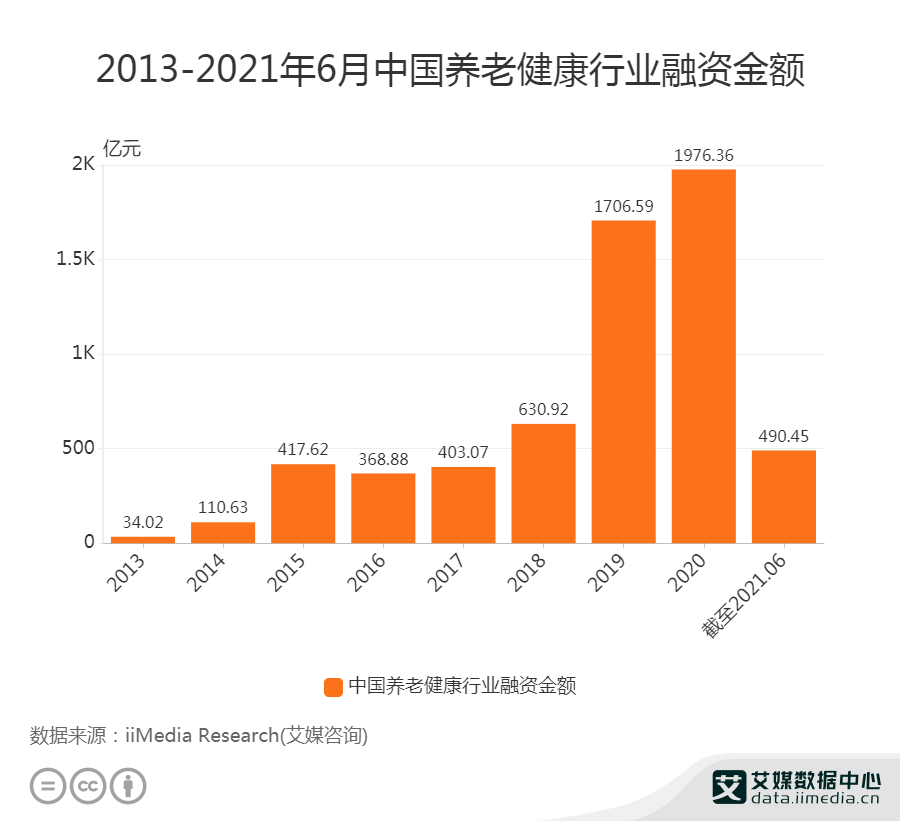 截至2021年6月中国养老健康行业融资额为490.45亿元