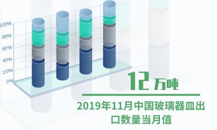 玻璃器皿行业数据分析:2019年11月中国玻璃器皿出口数量当月值12万吨