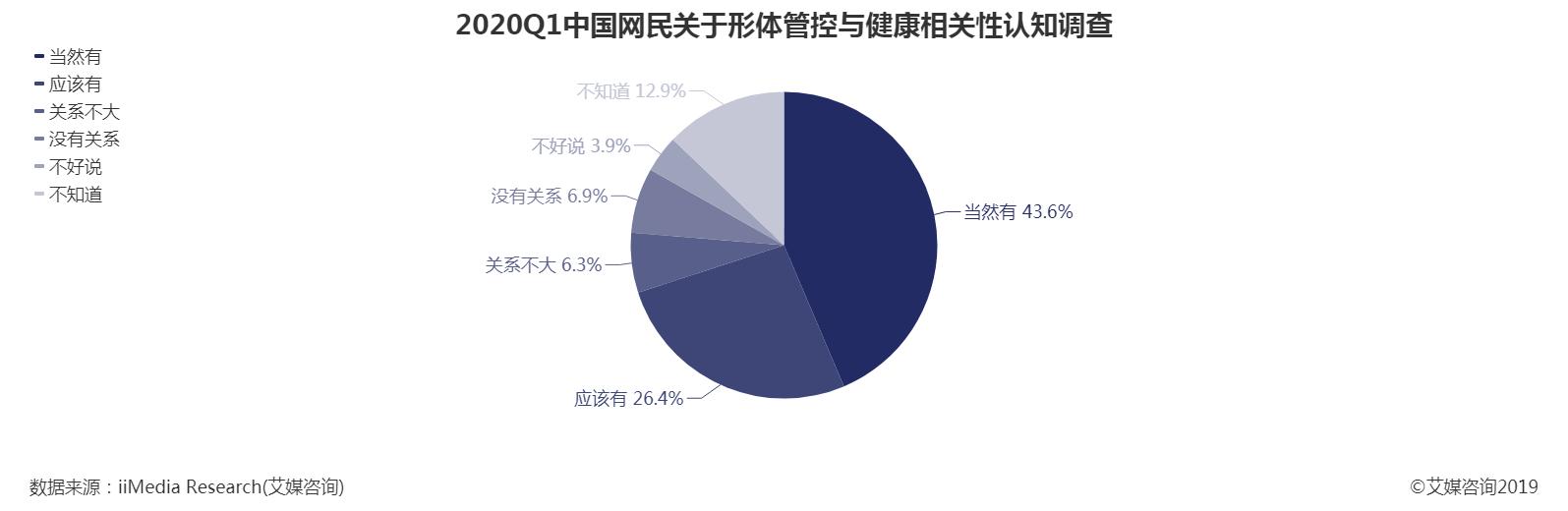 2020Q1中国网民关于形体管控与健康相关性认知调查