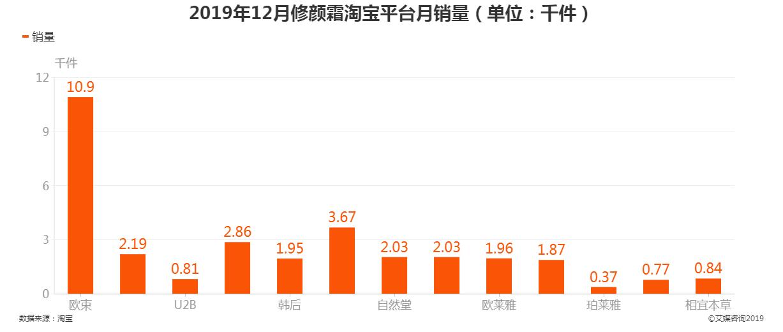 2019年12月修颜霜淘宝平台月销量