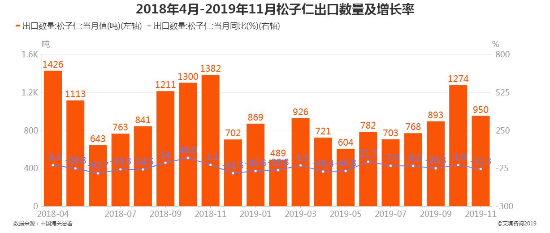 2018年4月-2019年11月松子仁出口数量及增长率