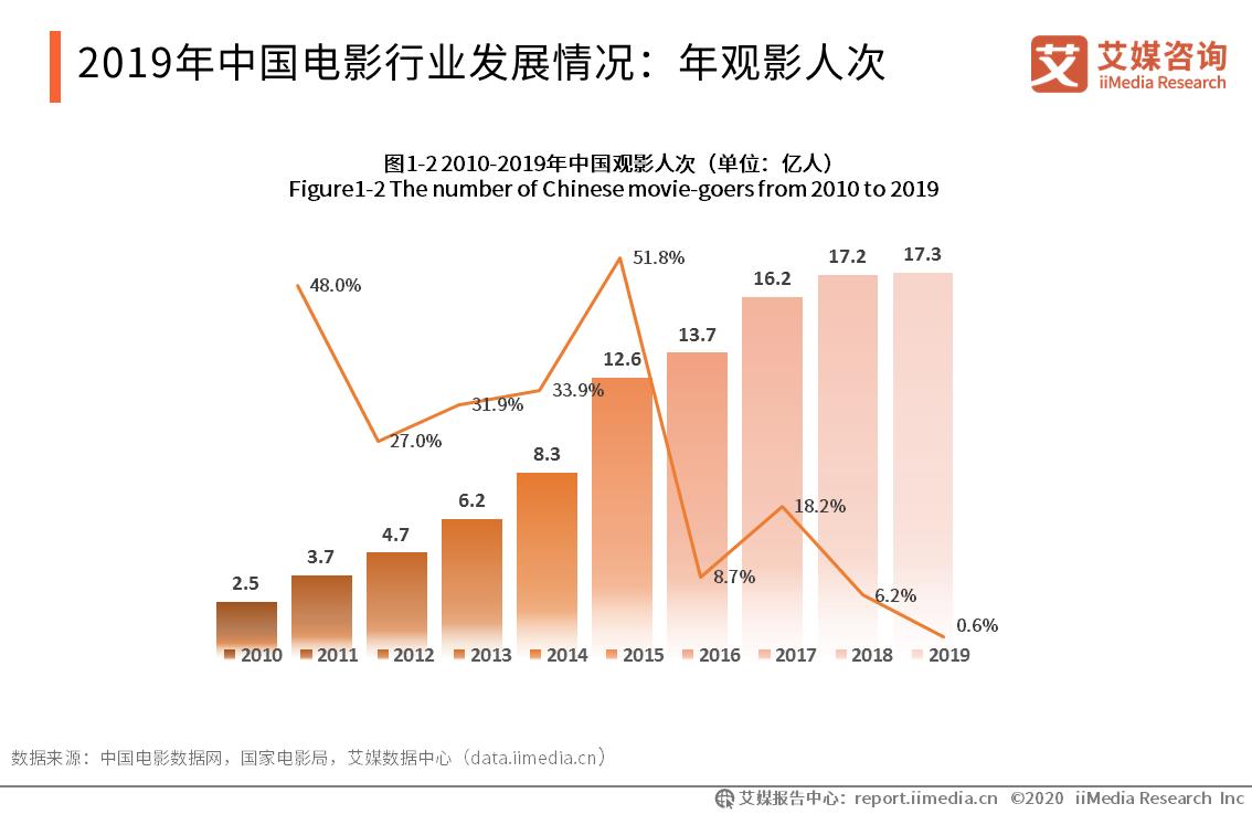 2019年中国电影行业发展情况:年观影人次