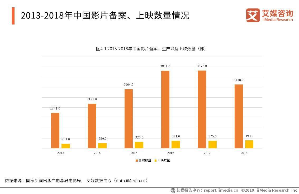 2013-2018年中国影片备案、上映数量情况