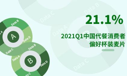 代餐行业数据分析:2021Q1中国21.1%代餐消费者偏好杯装麦片