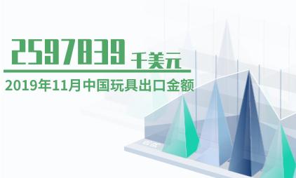 玩具行业数据分析:2019年11月中国玩具出口金额为2597839千美元