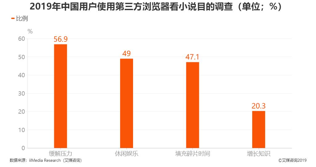 2019年中国用户使用第三方浏览器看小说目的调查