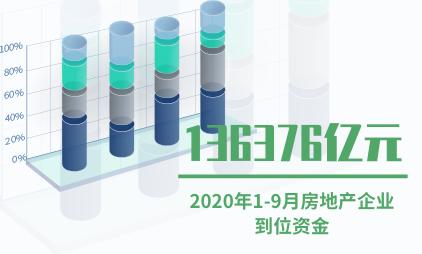 房地产行业数据分析:2020年1-9月企业到位资金136376亿元