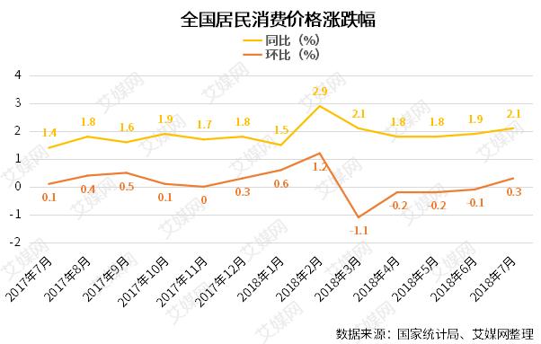 行业情报|2018年7月份居民消费价格同比上涨2.1%,环比上涨0.3%