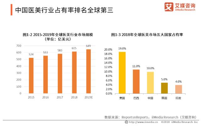 2019中国医疗美容行业发展现状、风险与趋势分析