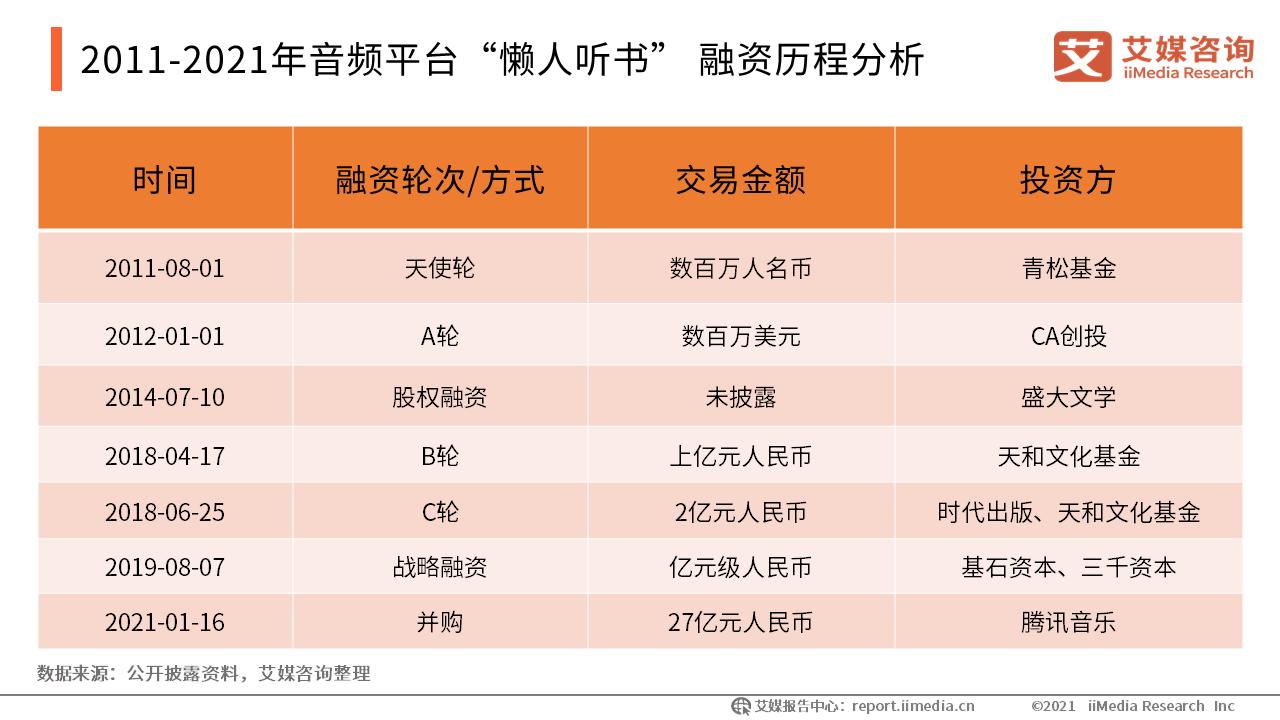 """2011-2021年音频平台""""懒人听书"""" 融资历程分析"""