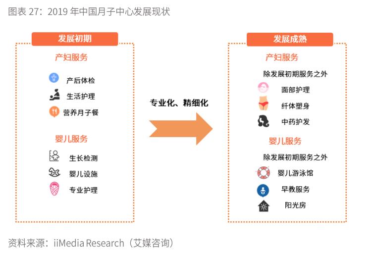 2019年中国月子中心发展现状-艾媒咨询