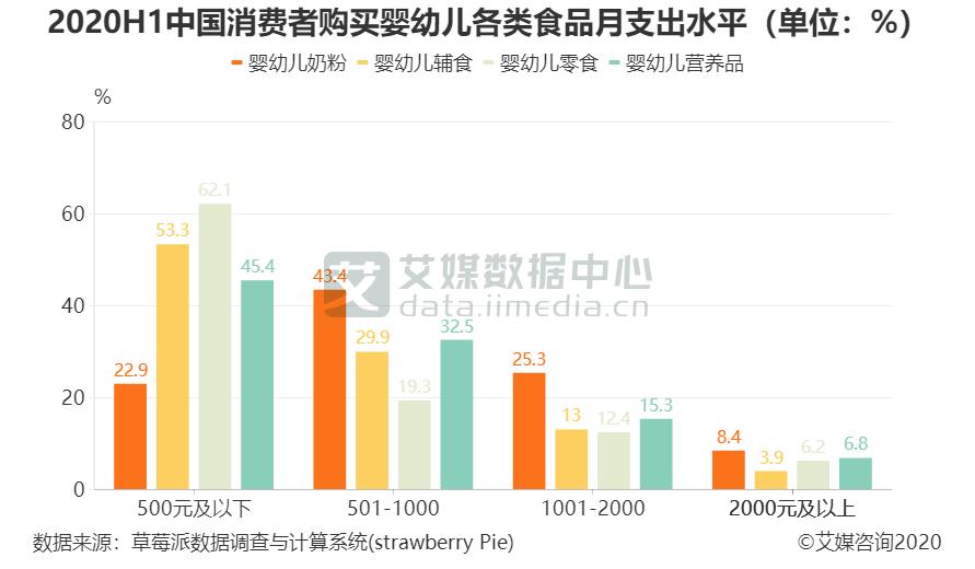 2020H1中国消费者购买婴幼儿各类食品月支出水平(单位:%)