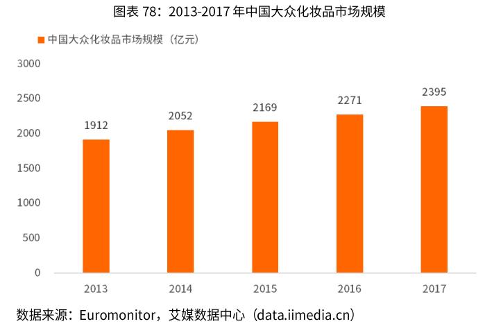 中国大众化妆品市场规模-艾媒咨询
