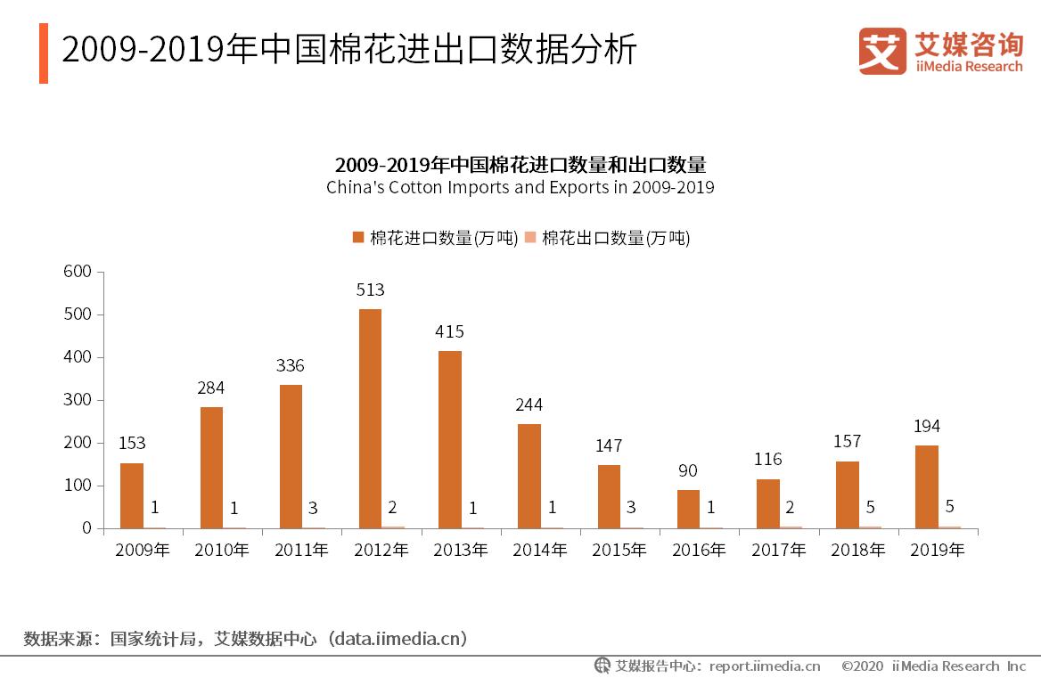 2009-2019年中国棉花进出口数据分析